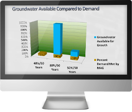 North Plains Groundwater Conservation District - Monitor